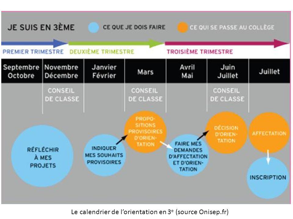 Le calendrier de l'orientation en 3 e (source Onisep.fr)