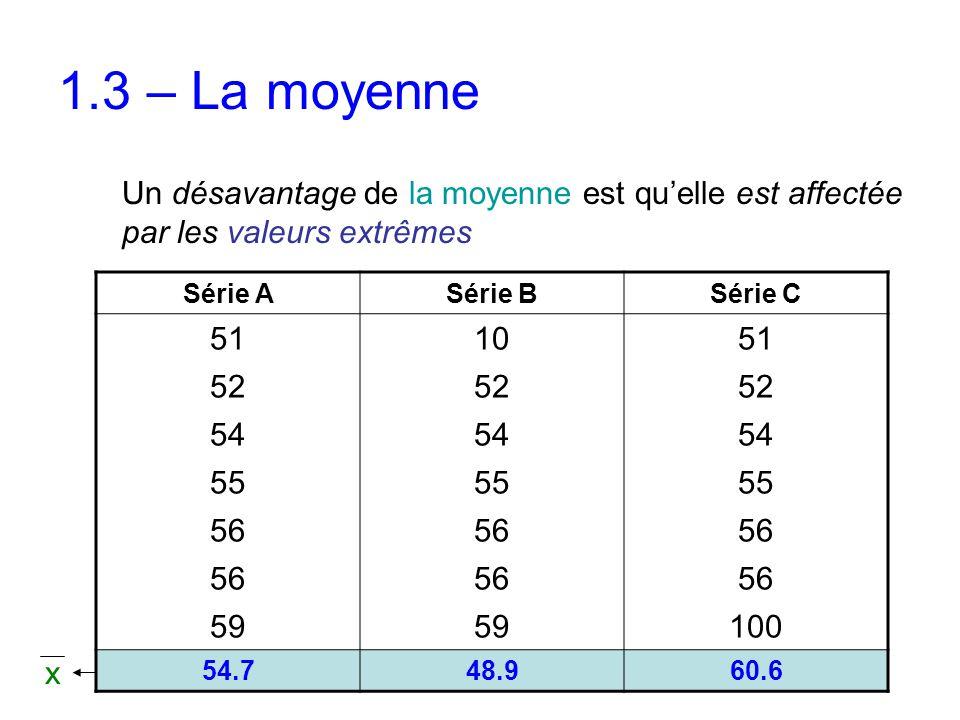 1.3 – La moyenne Un désavantage de la moyenne est qu'elle est affectée par les valeurs extrêmes Série ASérie BSérie C 511051 52 54 55 56 59 100 54.748