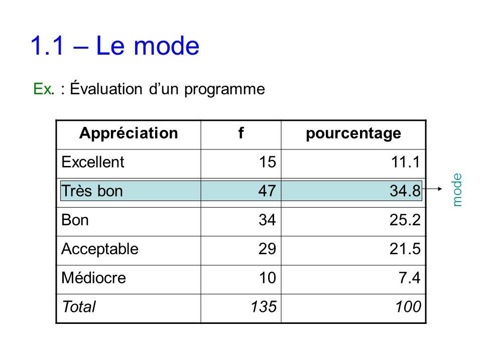 1.1 – Le mode Ex. : Évaluation d'un programme Appréciationfpourcentage Excellent1511.1 Très bon4734.8 Bon3425.2 Acceptable2921.5 Médiocre107.4 Total13