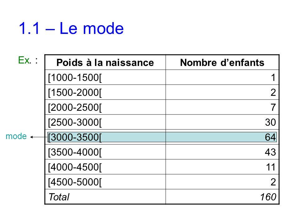 1.1 – Le mode Ex. : Poids à la naissanceNombre d'enfants [1000-1500[1 [1500-2000[2 [2000-2500[7 [2500-3000[30 [3000-3500[64 [3500-4000[43 [4000-4500[1
