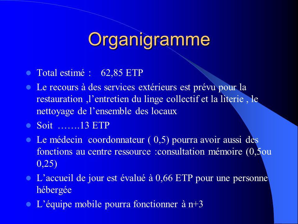 Organigramme  Total estimé : 62,85 ETP  Le recours à des services extérieurs est prévu pour la restauration,l'entretien du linge collectif et la lit