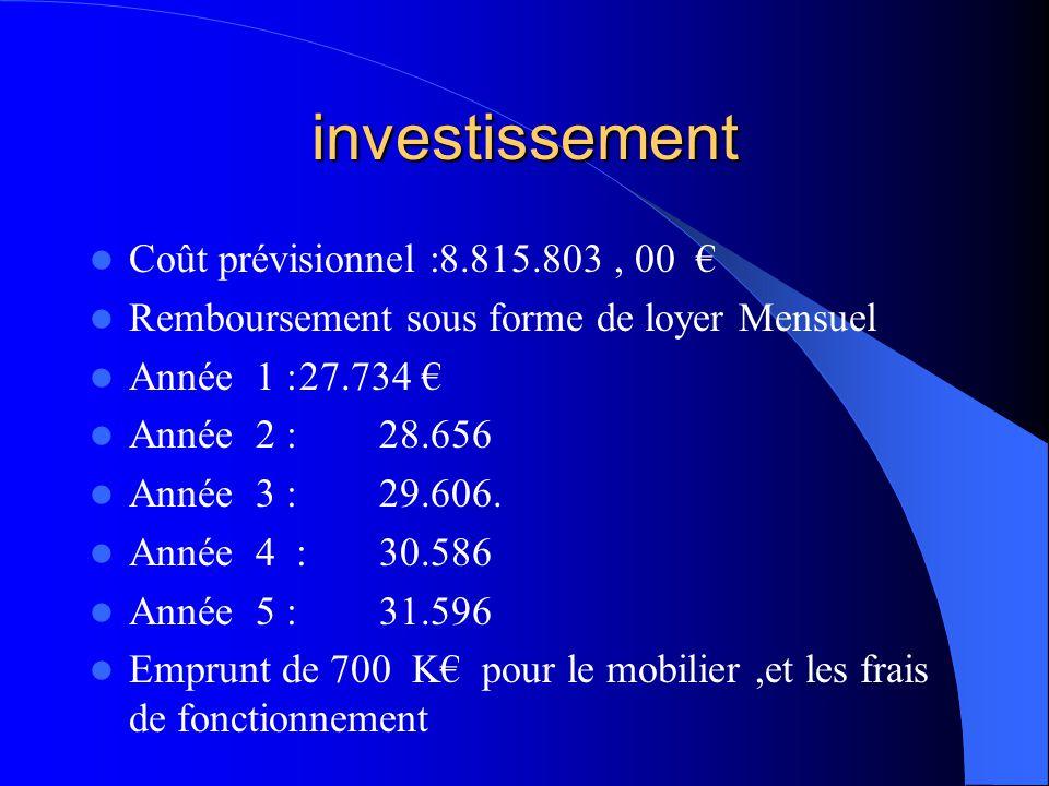 investissement  Coût prévisionnel :8.815.803, 00 €  Remboursement sous forme de loyer Mensuel  Année 1 :27.734 €  Année 2 : 28.656  Année 3 : 29.