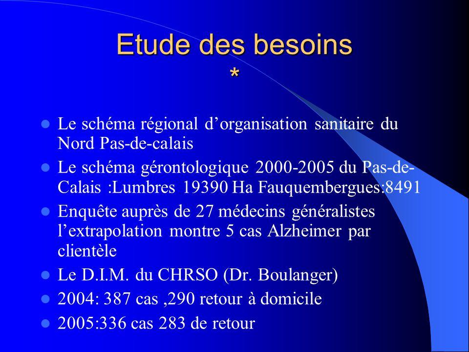 Etude des besoins *  Le schéma régional d'organisation sanitaire du Nord Pas-de-calais  Le schéma gérontologique 2000-2005 du Pas-de- Calais :Lumbre