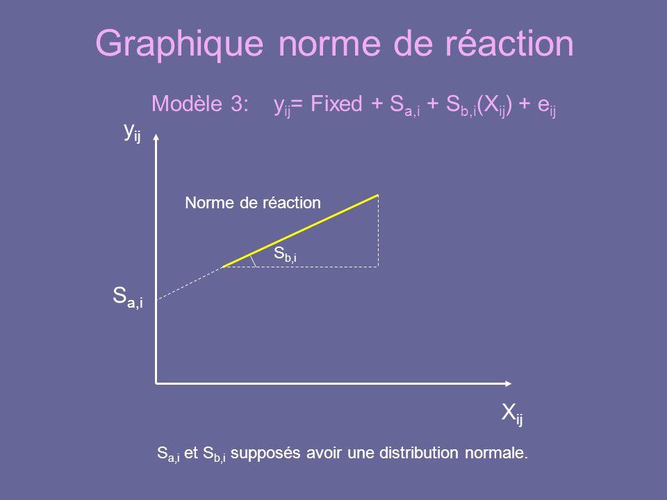 Graphique norme de réaction y ij Norme de réaction X ij S a,i S b,i Modèle 3: y ij = Fixed + S a,i + S b,i (X ij ) + e ij S a,i et S b,i supposés avoir une distribution normale.