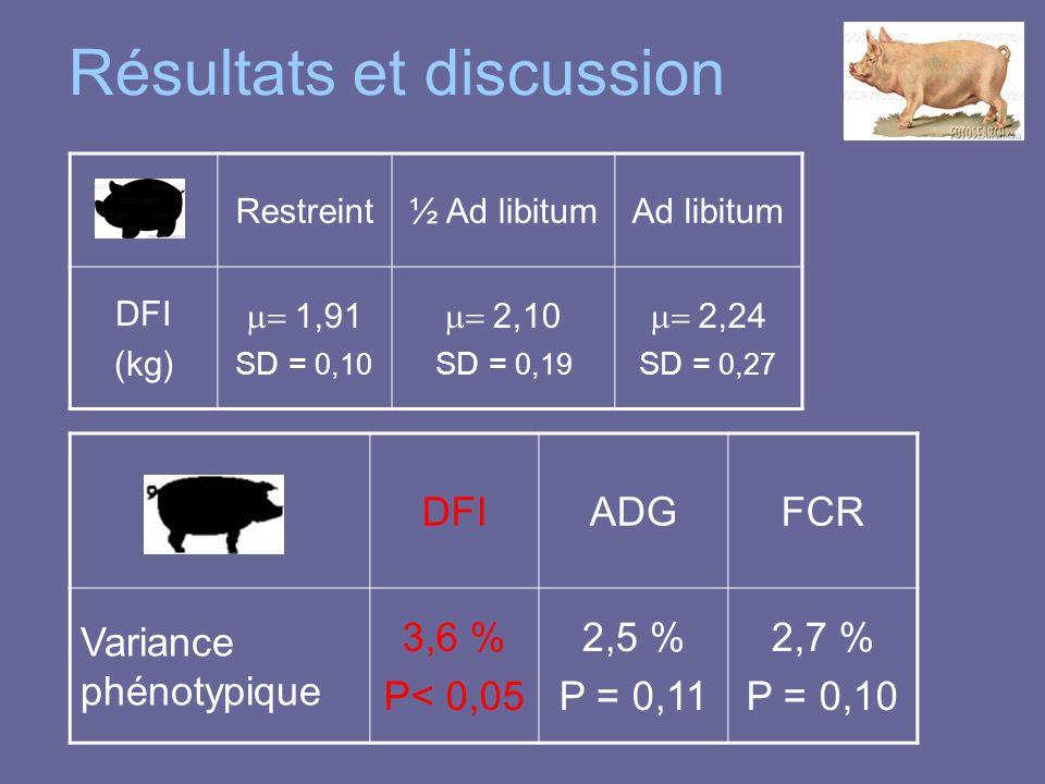 Résultats et discussion Restreint½ Ad libitumAd libitum DFI (kg)  1,91 SD = 0,10  2,10 SD = 0,19  2,24 SD = 0,27 DFIADGFCR Variance phénotypique 3,6 % P< 0,05 2,5 % P = 0,11 2,7 % P = 0,10