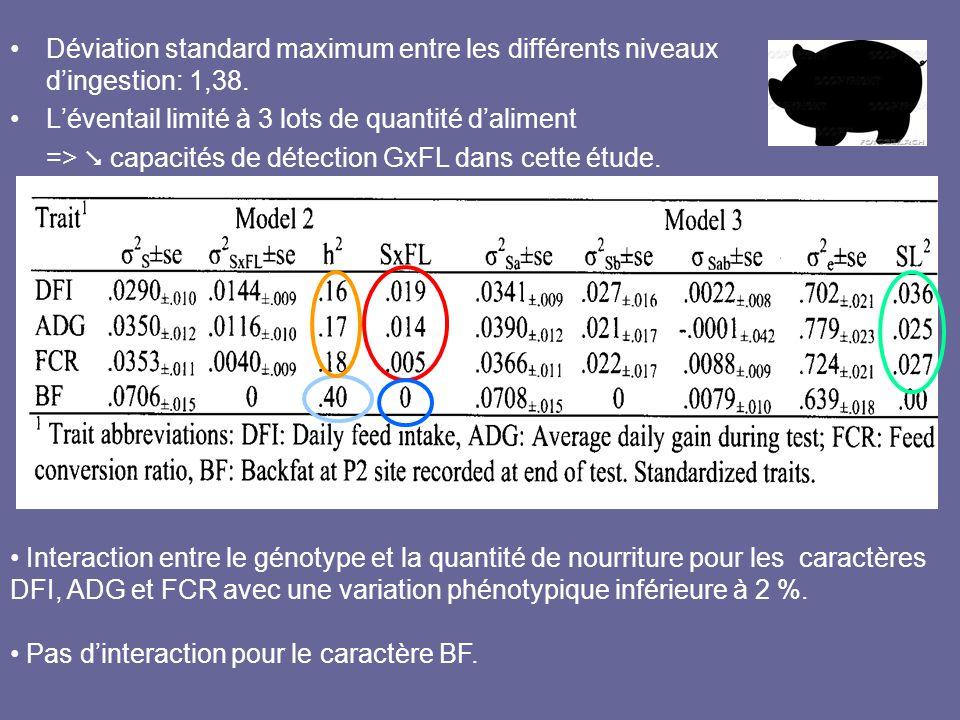 •Déviation standard maximum entre les différents niveaux d'ingestion: 1,38. •L'éventail limité à 3 lots de quantité d'aliment =>  capacités de détect