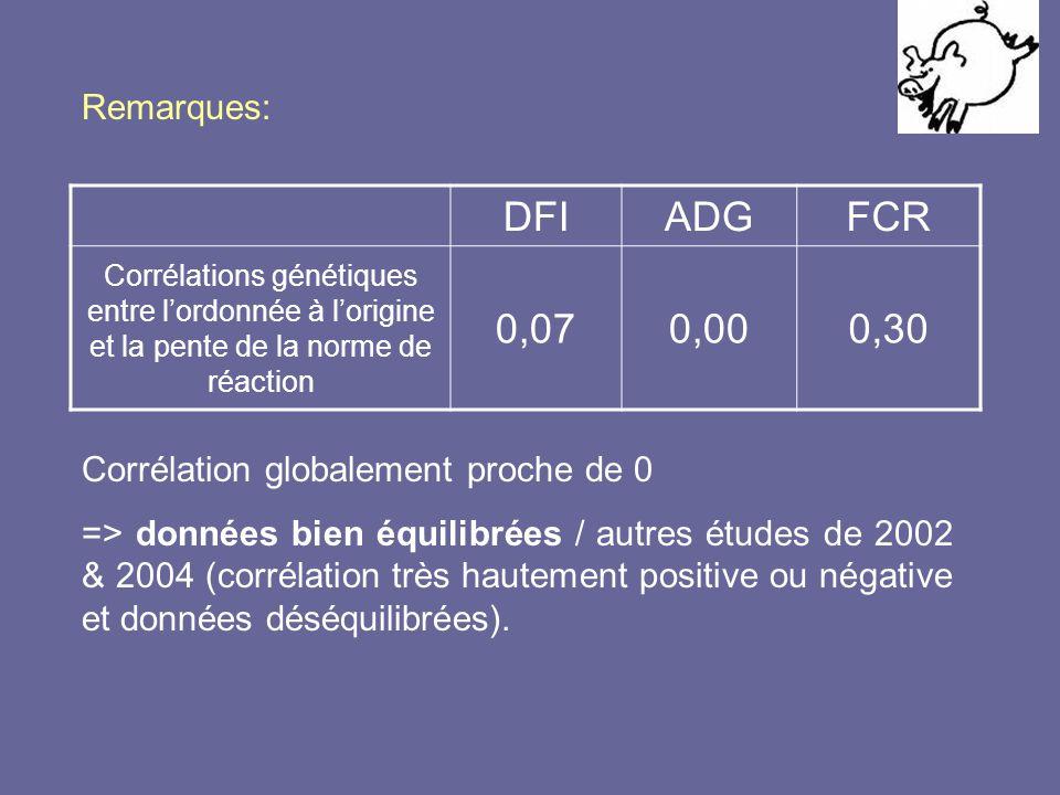 DFIADGFCR Corrélations génétiques entre l'ordonnée à l'origine et la pente de la norme de réaction 0,070,000,30 Remarques: Corrélation globalement proche de 0 => données bien équilibrées / autres études de 2002 & 2004 (corrélation très hautement positive ou négative et données déséquilibrées).