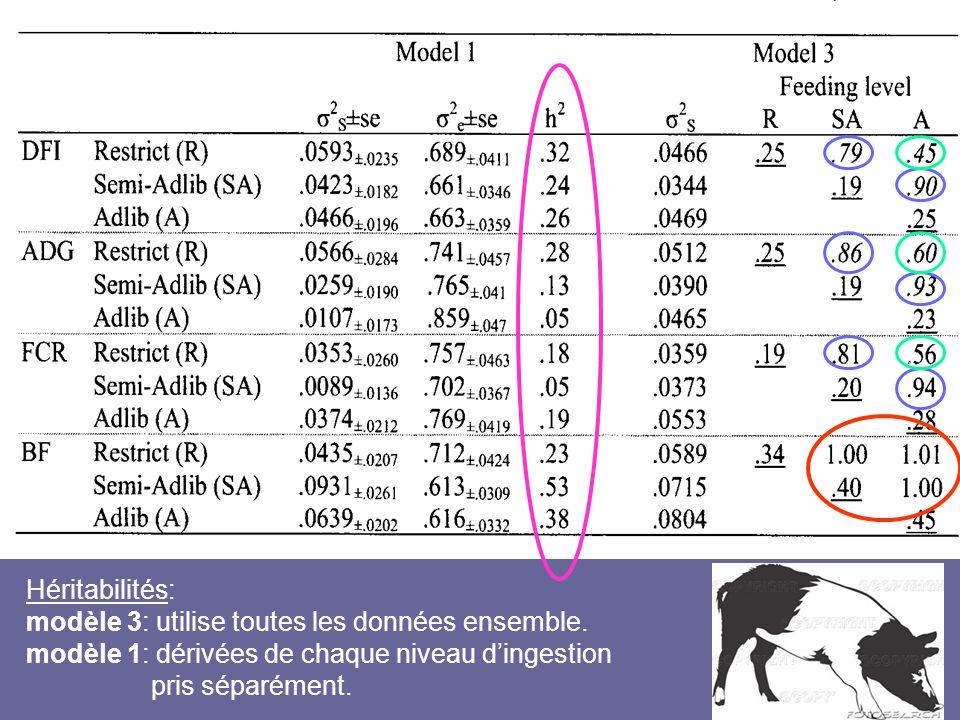 Héritabilités: modèle 3: utilise toutes les données ensemble. modèle 1: dérivées de chaque niveau d'ingestion pris séparément.