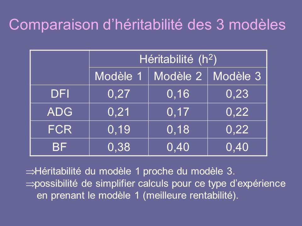 Comparaison d'héritabilité des 3 modèles Héritabilité (h 2 ) Modèle 1Modèle 2Modèle 3 DFI0,270,160,23 ADG0,210,170,22 FCR0,190,180,22 BF0,380,40  Hér