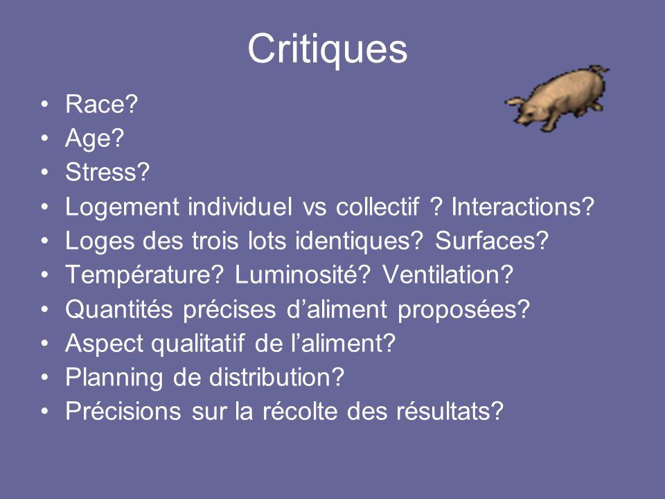 Critiques •Race? •Age? •Stress? •Logement individuel vs collectif ? Interactions? •Loges des trois lots identiques? Surfaces? •Température? Luminosité