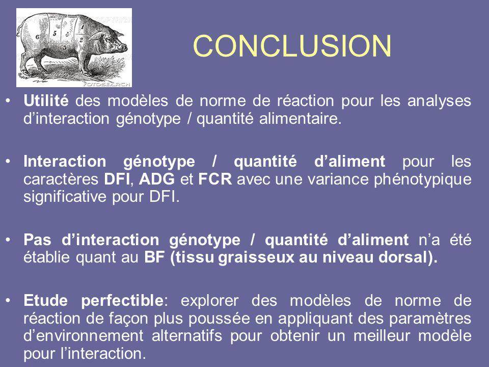 CONCLUSION •Utilité des modèles de norme de réaction pour les analyses d'interaction génotype / quantité alimentaire. •Interaction génotype / quantité