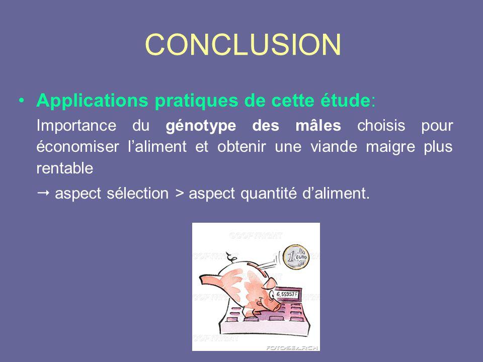 CONCLUSION •Applications pratiques de cette étude: Importance du génotype des mâles choisis pour économiser l'aliment et obtenir une viande maigre plus rentable  aspect sélection > aspect quantité d'aliment.