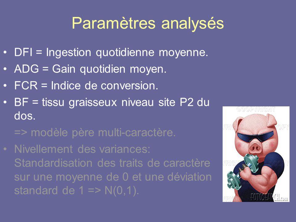 Paramètres analysés •DFI = Ingestion quotidienne moyenne. •ADG = Gain quotidien moyen. •FCR = Indice de conversion. •BF = tissu graisseux niveau site