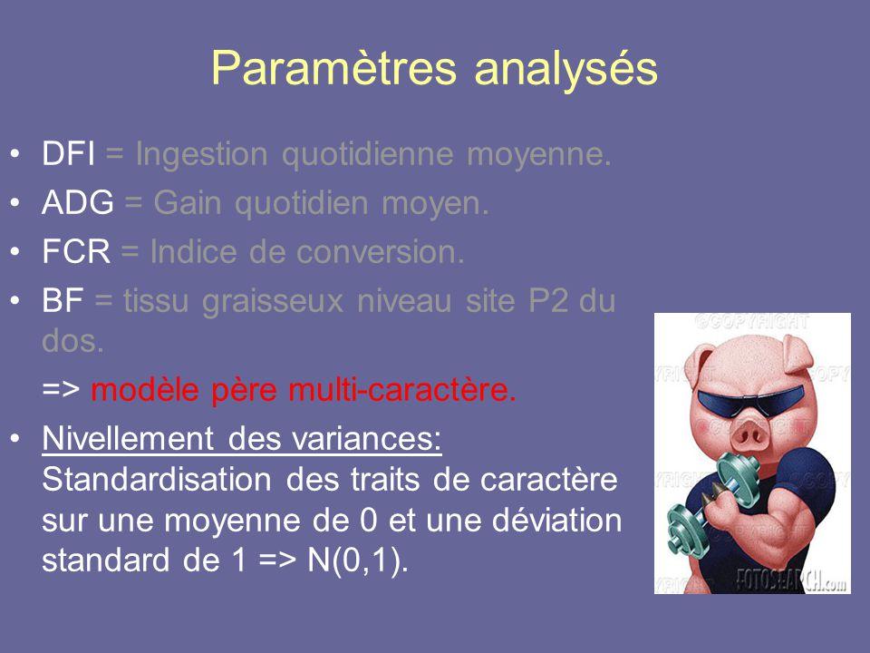 Paramètres analysés •DFI = Ingestion quotidienne moyenne.