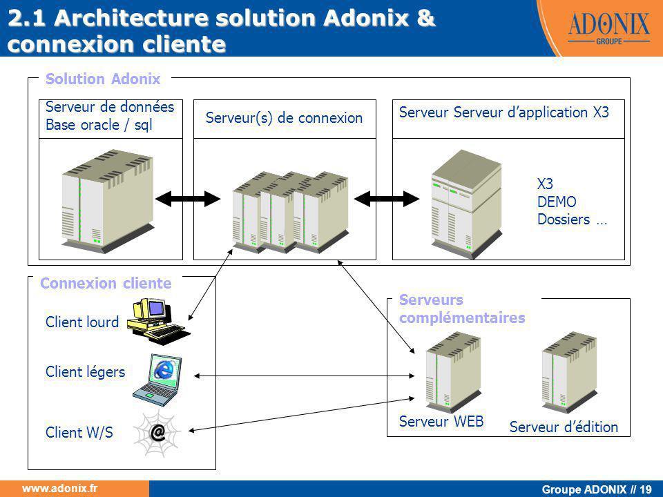 Groupe ADONIX // 19 www.adonix.fr Serveur de données Base oracle / sql Serveur Serveur d'application X3 2.1 Architecture solution Adonix & connexion c