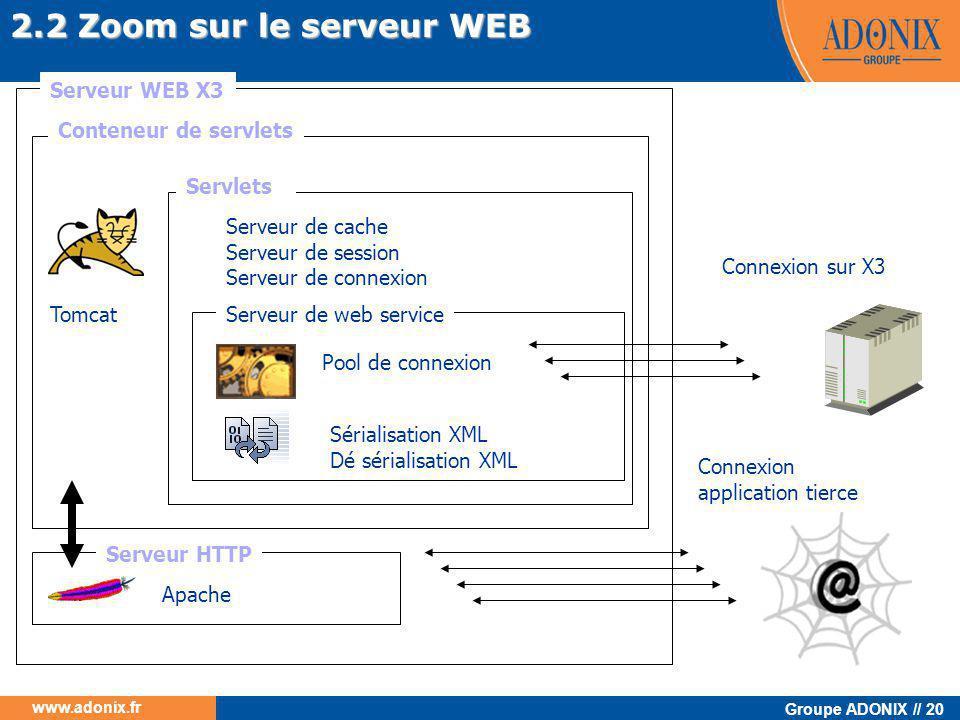 Groupe ADONIX // 20 www.adonix.fr 2.2 Zoom sur le serveur WEB Serveur WEB X3 Apache Serveur HTTP Tomcat Serveur de cache Serveur de session Serveur de