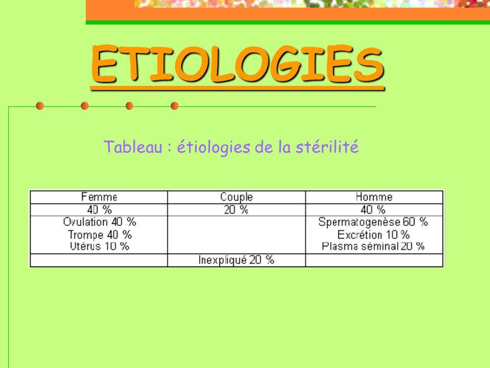 ETIOLOGIES Tableau : étiologies de la stérilité
