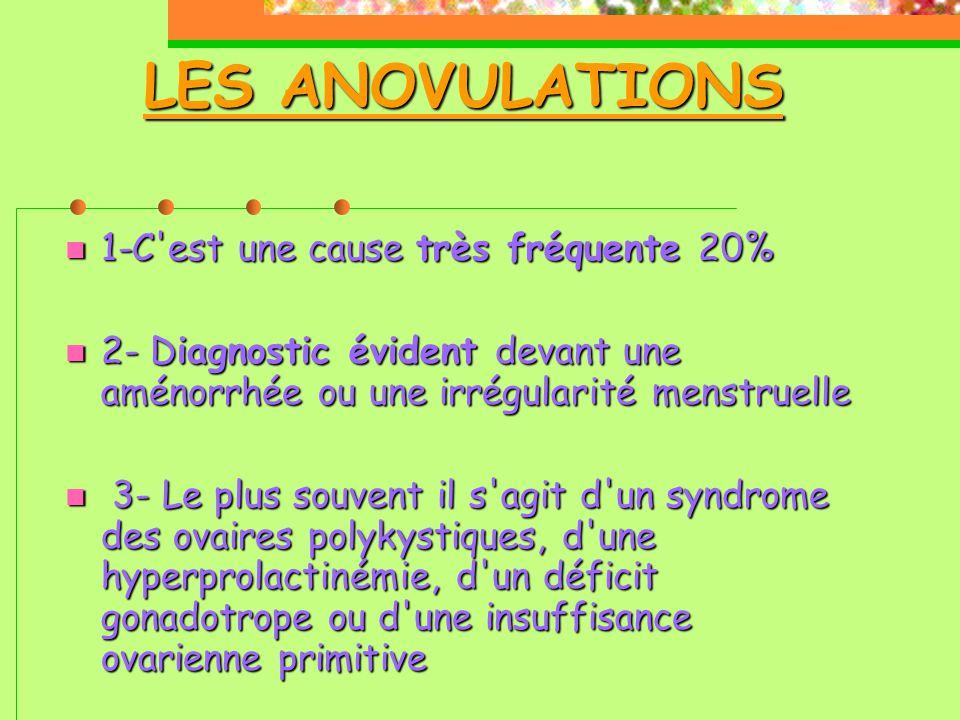 LES ANOVULATIONS  1-C est une cause très fréquente 20%  2- Diagnostic évident devant une aménorrhée ou une irrégularité menstruelle  3- Le plus souvent il s agit d un syndrome des ovaires polykystiques, d une hyperprolactinémie, d un déficit gonadotrope ou d une insuffisance ovarienne primitive