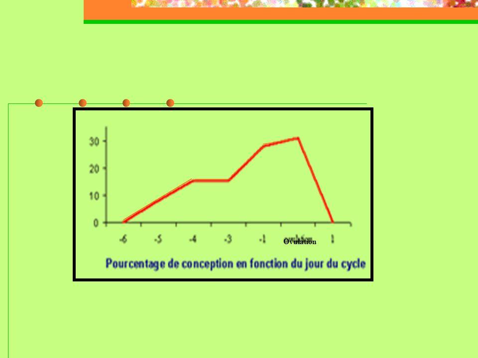 2/ dosage des estrogènes  Au cours de la période pré- ovulatoire  L'évolution des estrogènes en période pré-ovulatoire est le reflet du follicule