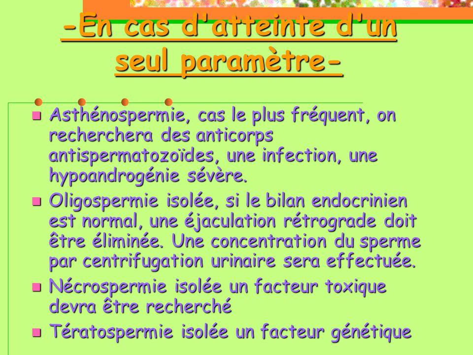 -En cas d atteinte d un seul paramètre-  Asthénospermie, cas le plus fréquent, on recherchera des anticorps antispermatozoïdes, une infection, une hypoandrogénie sévère.