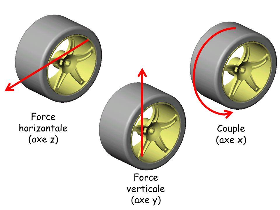 Force horizontale (axe z) Couple (axe x) Force verticale (axe y)