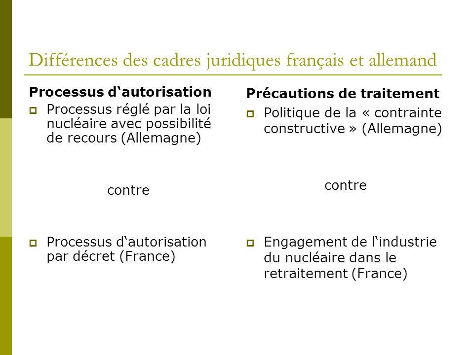 Différences des cadres juridiques français et allemand Processus d'autorisation  Processus réglé par la loi nucléaire avec possibilité de recours (Allemagne) contre  Processus d'autorisation par décret (France) Précautions de traitement  Politique de la « contrainte constructive » (Allemagne) contre  Engagement de l'industrie du nucléaire dans le retraitement (France)