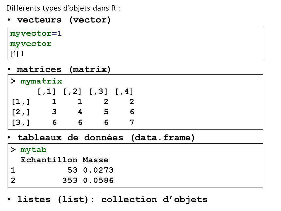 Différents types d'objets dans R : • vecteurs (vector) • matrices (matrix) • tableaux de données (data.frame) • listes (list): collection d'objets myvector=1 myvector [1] 1 > mymatrix [,1] [,2] [,3] [,4] [1,] 1 1 2 2 [2,] 3 4 5 6 [3,] 6 6 6 7 > mytab Echantillon Masse 1 53 0.0273 2 353 0.0586