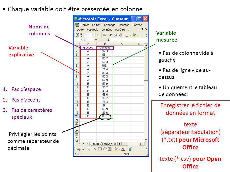• Chaque variable doit être présentée en colonne Variable explicative Variable mesurée Noms de colonnes 1.Pas d'espace 2.Pas d'accent 3.Pas de caractères spéciaux • Pas de colonne vide à gauche • Pas de ligne vide au- dessus • Uniquement le tableau de données.