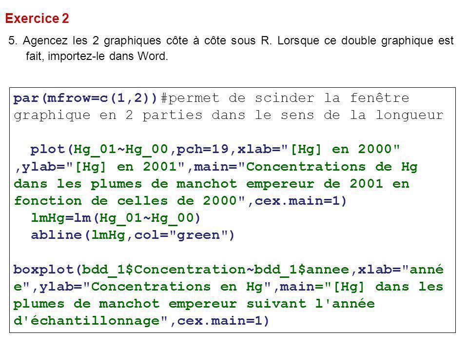 par(mfrow=c(1,2))#permet de scinder la fenêtre graphique en 2 parties dans le sens de la longueur plot(Hg_01~Hg_00,pch=19,xlab= [Hg] en 2000 ,ylab= [Hg] en 2001 ,main= Concentrations de Hg dans les plumes de manchot empereur de 2001 en fonction de celles de 2000 ,cex.main=1) lmHg=lm(Hg_01~Hg_00) abline(lmHg,col= green ) boxplot(bdd_1$Concentration~bdd_1$annee,xlab= anné e ,ylab= Concentrations en Hg ,main= [Hg] dans les plumes de manchot empereur suivant l année d échantillonnage ,cex.main=1) 5.