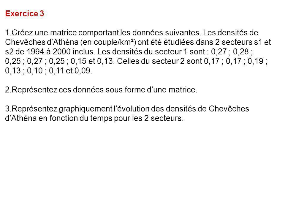 Exercice 3 1.Créez une matrice comportant les données suivantes. Les densités de Chevêches d'Athéna (en couple/km²) ont été étudiées dans 2 secteurs s