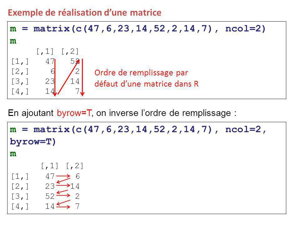 Exemple de réalisation d'une matrice Ordre de remplissage par défaut d'une matrice dans R m = matrix(c(47,6,23,14,52,2,14,7), ncol=2) m [,1] [,2] [1,] 47 52 [2,] 6 2 [3,] 23 14 [4,] 14 7 En ajoutant byrow=T, on inverse l'ordre de remplissage : m = matrix(c(47,6,23,14,52,2,14,7), ncol=2, byrow=T) m [,1] [,2] [1,] 47 6 [2,] 23 14 [3,] 52 2 [4,] 14 7
