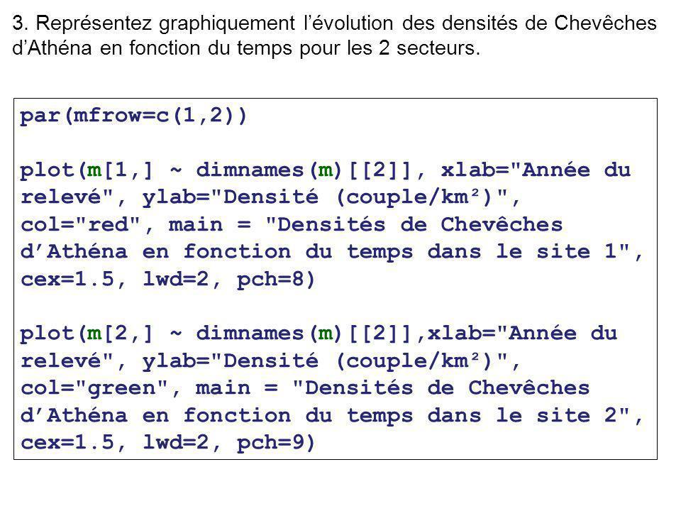 par(mfrow=c(1,2)) plot(m[1,] ~ dimnames(m)[[2]], xlab= Année du relevé , ylab= Densité (couple/km²) , col= red , main = Densités de Chevêches d'Athéna en fonction du temps dans le site 1 , cex=1.5, lwd=2, pch=8) plot(m[2,] ~ dimnames(m)[[2]],xlab= Année du relevé , ylab= Densité (couple/km²) , col= green , main = Densités de Chevêches d'Athéna en fonction du temps dans le site 2 , cex=1.5, lwd=2, pch=9) 3.