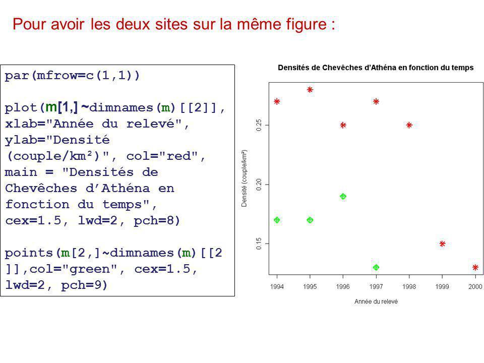 par(mfrow=c(1,1)) plot( m[1,] ~ dimnames(m)[[2]], xlab= Année du relevé , ylab= Densité (couple/km²) , col= red , main = Densités de Chevêches d'Athéna en fonction du temps , cex=1.5, lwd=2, pch=8) points(m[2,]~dimnames(m)[[2 ]],col= green , cex=1.5, lwd=2, pch=9) Pour avoir les deux sites sur la même figure :