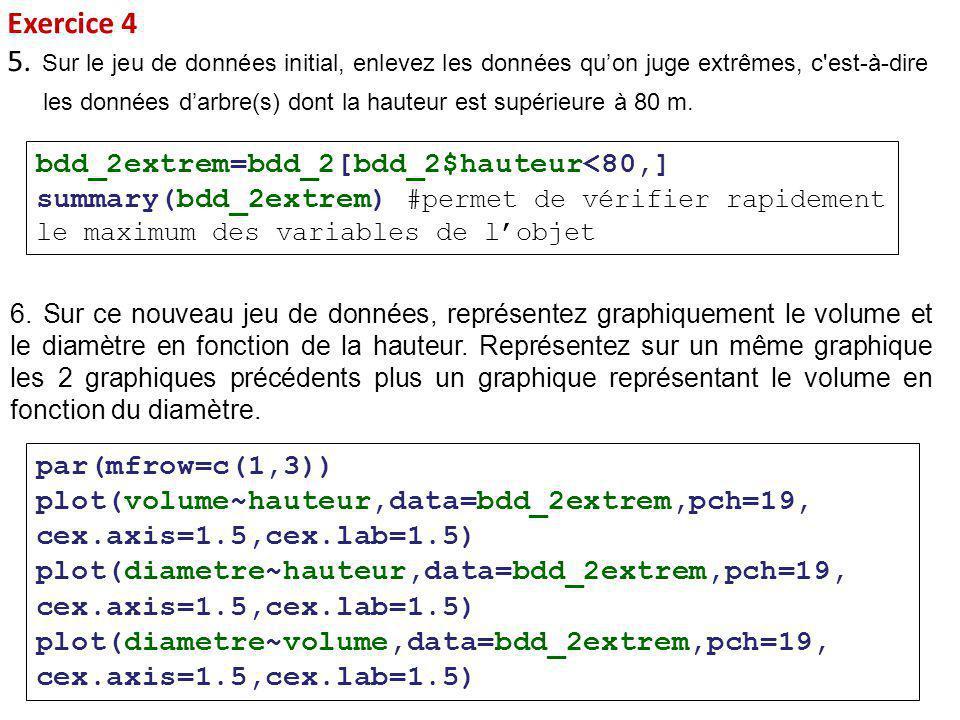 Exercice 4 5. Sur le jeu de données initial, enlevez les données qu'on juge extrêmes, c'est-à-dire les données d'arbre(s) dont la hauteur est supérieu