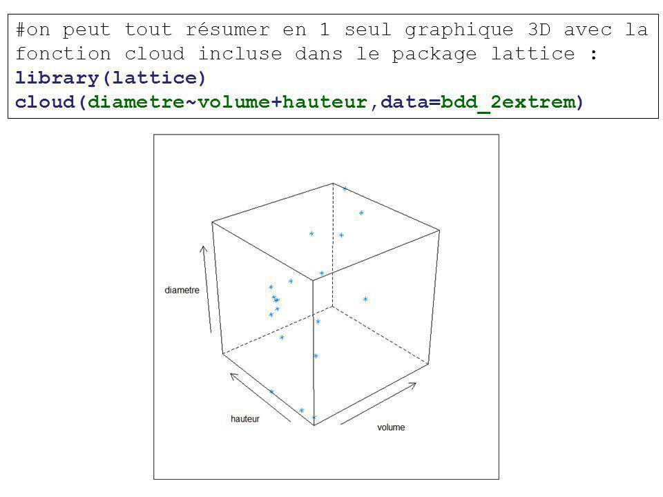 #on peut tout résumer en 1 seul graphique 3D avec la fonction cloud incluse dans le package lattice : library(lattice) cloud(diametre~volume+hauteur,data=bdd_2extrem)