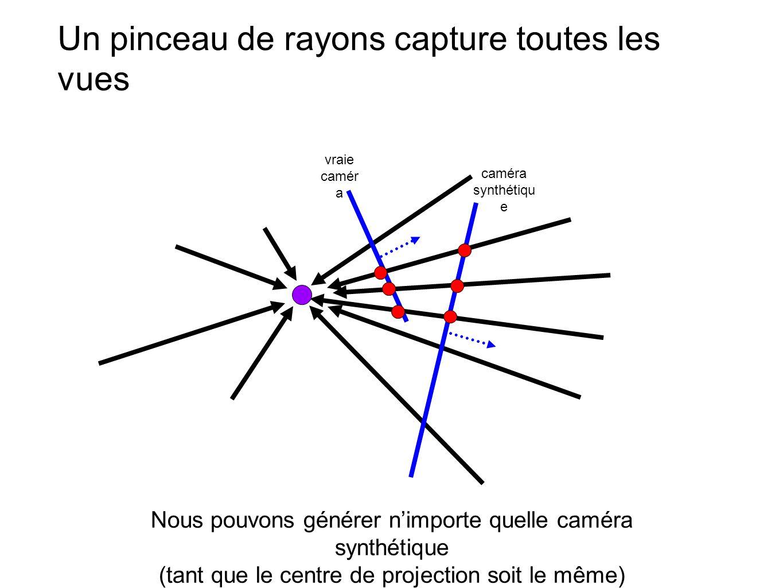 Un pinceau de rayons capture toutes les vues Nous pouvons générer n'importe quelle caméra synthétique (tant que le centre de projection soit le même)