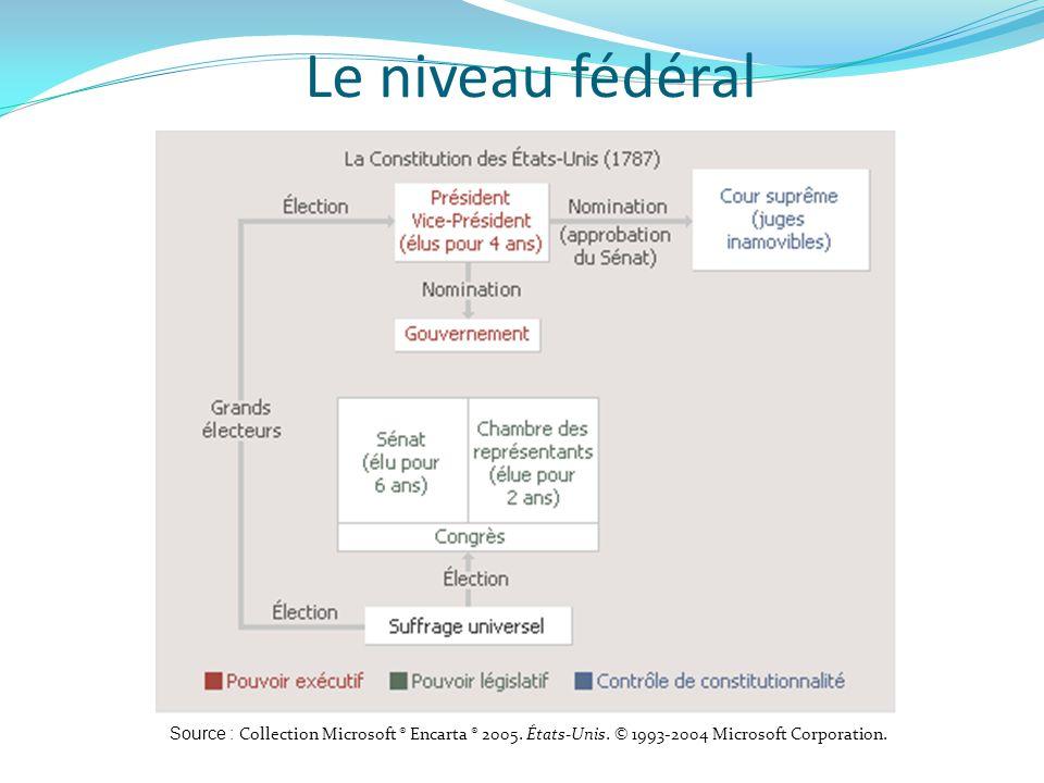 Le niveau fédéral Source : Collection Microsoft ® Encarta ® 2005. États-Unis. © 1993-2004 Microsoft Corporation.