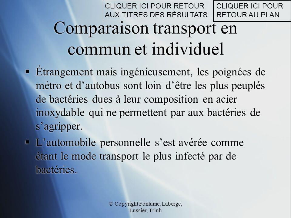 © Copyright Fontaine, Laberge, Lussier, Trinh Comparaison transport en commun et individuel  Étrangement mais ingénieusement, les poignées de métro e