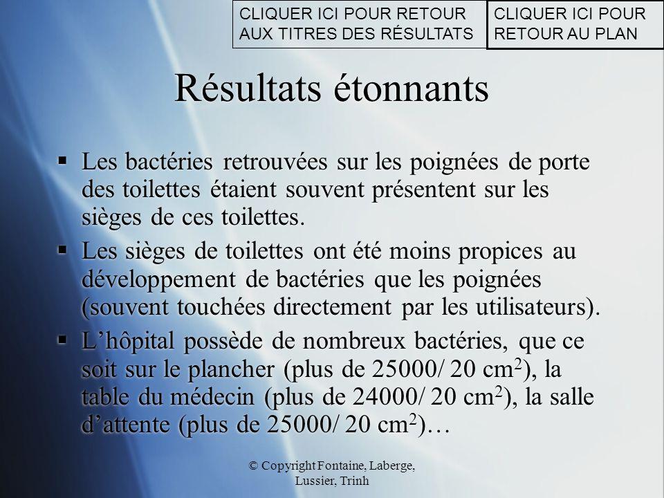 © Copyright Fontaine, Laberge, Lussier, Trinh Résultats étonnants  Les bactéries retrouvées sur les poignées de porte des toilettes étaient souvent p