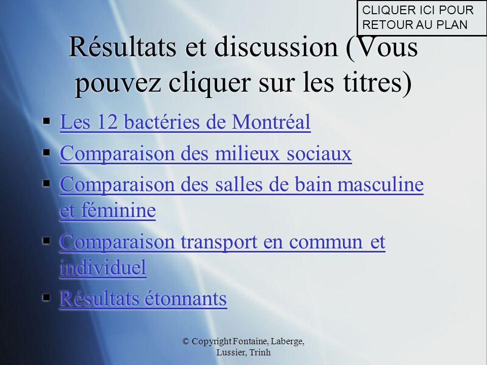 © Copyright Fontaine, Laberge, Lussier, Trinh Résultats et discussion (Vous pouvez cliquer sur les titres)  Les 12 bactéries de Montréal Les 12 bacté