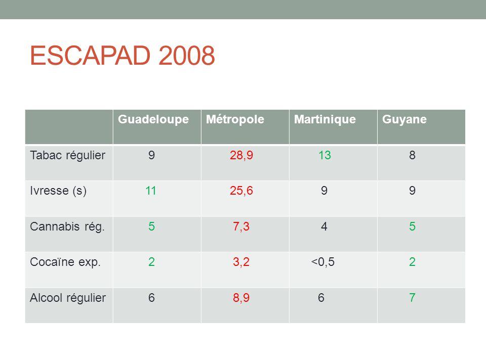 ESCAPAD 2008 GuadeloupeMétropoleMartiniqueGuyane Tabac régulier 9 28,9 13 8 Ivresse (s) 11 25,6 9 9 Cannabis rég. 5 7,3 4 5 Cocaïne exp. 2 3,2 <0,5 2