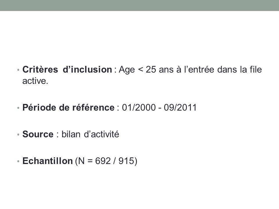 • Critères d'inclusion : Age < 25 ans à l'entrée dans la file active. • Période de référence : 01/2000 - 09/2011 • Source : bilan d'activité • Echanti