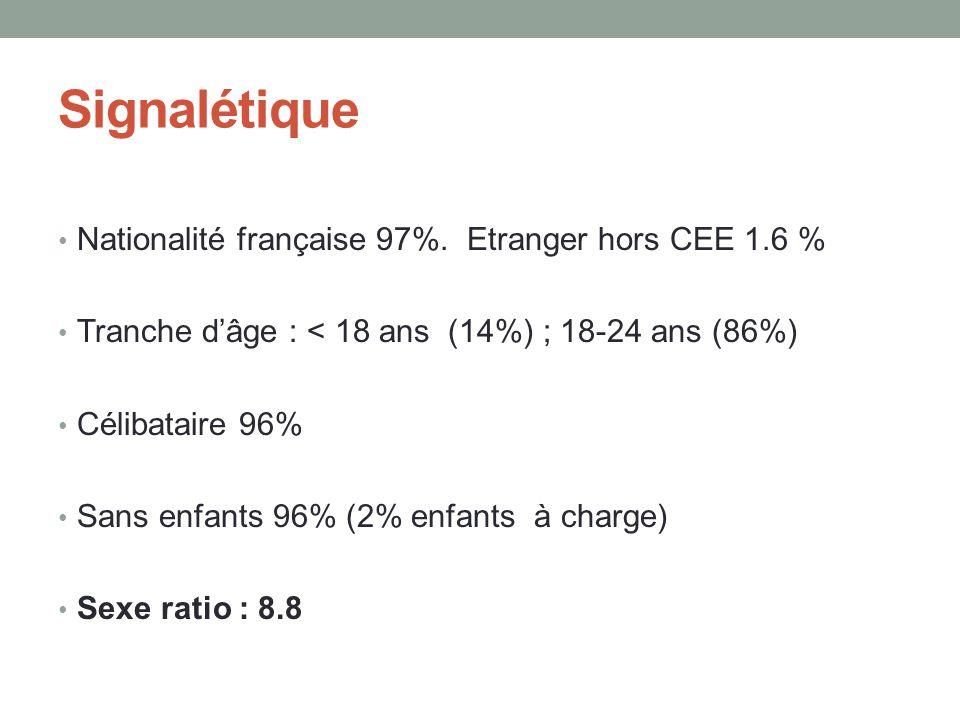 Signalétique • Nationalité française 97%. Etranger hors CEE 1.6 % • Tranche d'âge : < 18 ans (14%) ; 18-24 ans (86%) • Célibataire 96% • Sans enfants