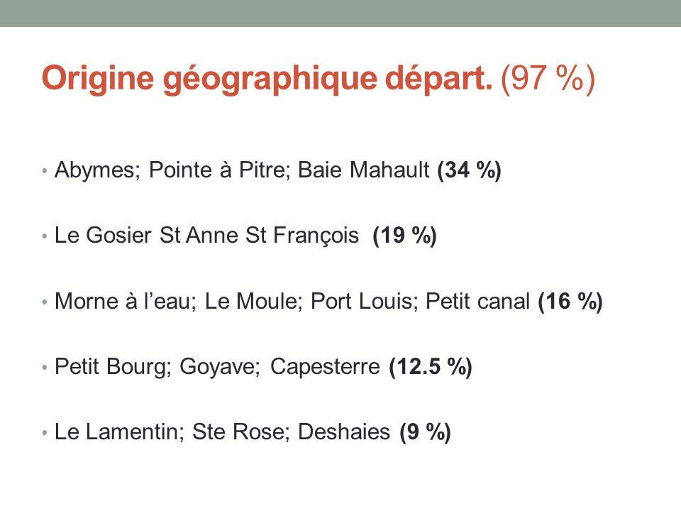 Origine géographique départ. (97 %) • Abymes; Pointe à Pitre; Baie Mahault (34 %) • Le Gosier St Anne St François (19 %) • Morne à l'eau; Le Moule; Po