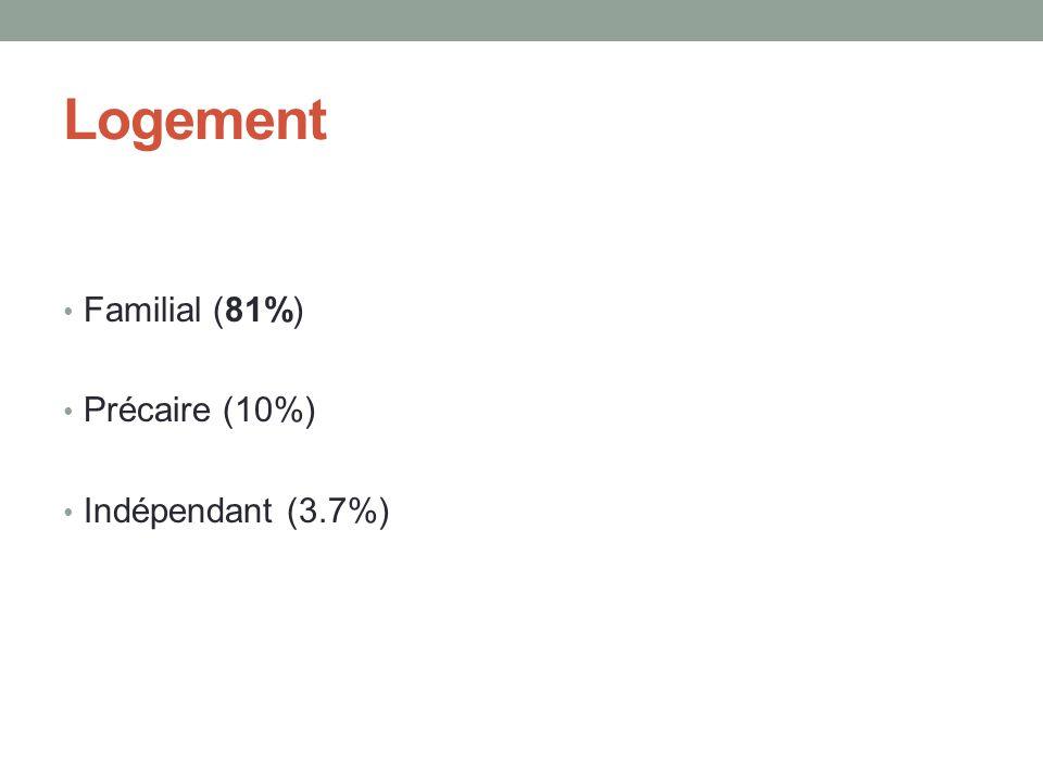 Logement • Familial (81%) • Précaire (10%) • Indépendant (3.7%)