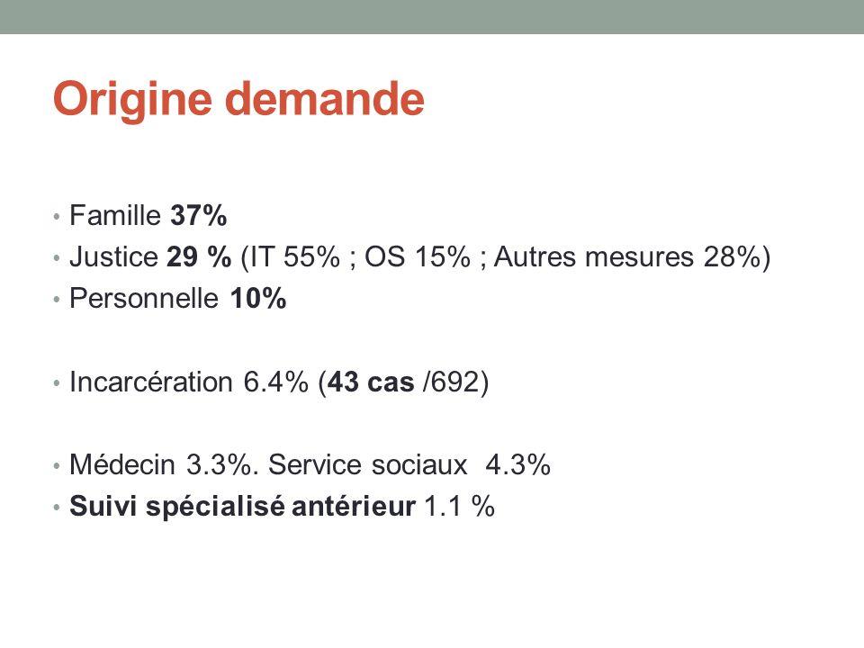 Origine demande • Famille 37% • Justice 29 % (IT 55% ; OS 15% ; Autres mesures 28%) • Personnelle 10% • Incarcération 6.4% (43 cas /692) • Médecin 3.3