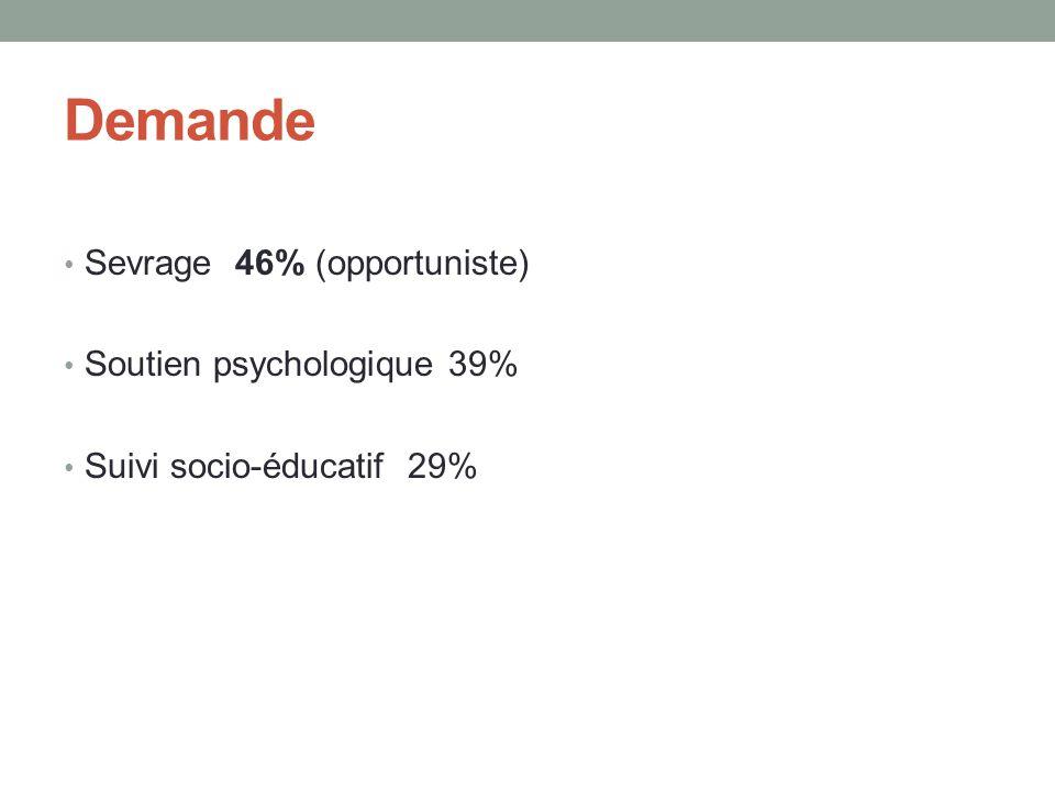 Demande • Sevrage 46% (opportuniste) • Soutien psychologique 39% • Suivi socio-éducatif 29%