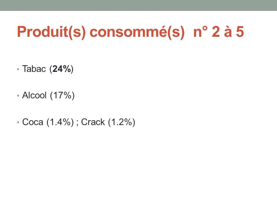 Produit(s) consommé(s) n° 2 à 5 • Tabac (24%) • Alcool (17%) • Coca (1.4%) ; Crack (1.2%)