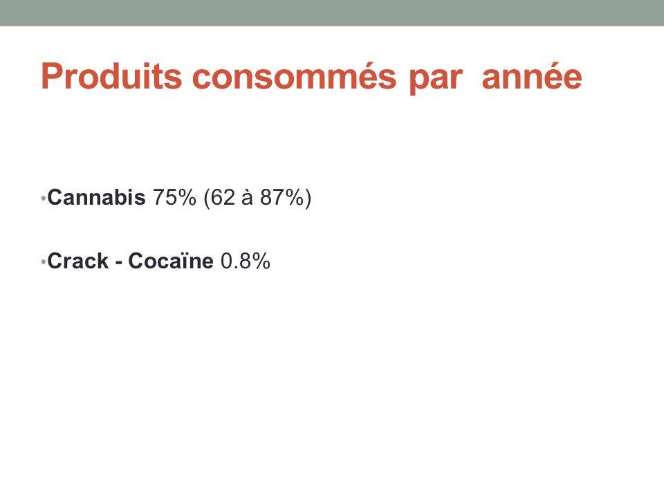 Produits consommés par année • Cannabis 75% (62 à 87%) • Crack - Cocaïne 0.8%