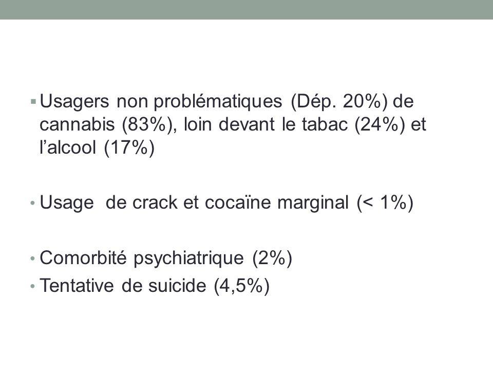  Usagers non problématiques (Dép. 20%) de cannabis (83%), loin devant le tabac (24%) et l'alcool (17%) • Usage de crack et cocaïne marginal (< 1%) •